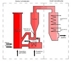 Podstawowe konstrukcje głównych zagranicznych producentów kotłów:  Lurgi