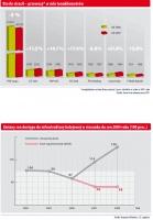Przewozy towarowe w 2006 i 2007 roku