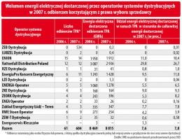 Wolumen energii elektrycznej dostarczonej przez operatorów systemów dystrybucyjnych w 2007 roku odbiorcom korzystającym z prawa wyboru sprzedawcy