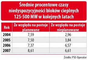Średnie procentowe czasy niedyspozycyjności bloków cieplnych 120-500 MW w kolejnych latach