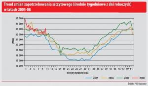 Trend zmian zapotrzebowania szczytowego (średnie tygodniowe z dni roboczych w latach 2005-08)