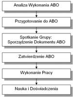 Rys. 4 Schemat planowania i wykonania ABO