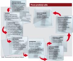Proces produkcji szkła