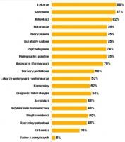 Którym z tych zawodów Pana(i) zdaniem powinien przysługiwać status zawodu zaufania publicznego