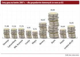 Ceny gazu na koniec 2007 r. - dla gospodarstw domowych (w euro za GJ)