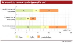Wzrost emisji CO2 związanej z produkcją energii (w proc.)