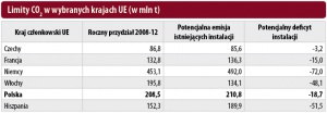 Limity CO2 w wybranych krajach UE (w mln t)