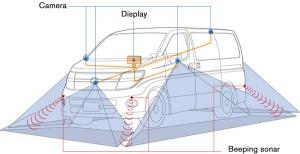 Sprawność działania systemu zapewnia system kamer i czujników