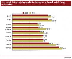 Ceny energii elektrycznej dla gospodarstw domowych w wybranych krajach Europy