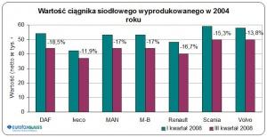 Porównanie cen wybranych, używanych ciągników siodłowych w zestawieniu analogicznych okresów lat 2007/2008 / źródło: EurotaxGlass's