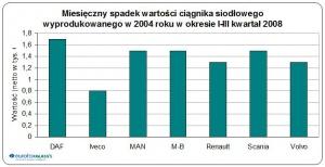Miesięczny spadek wartości ciągnika siodłowego z 2004 r. w okresie I-III kw.2008 / źródło: EurotaxGlass's