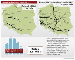 Planowany rozwój sieci drogowej w latach 2008-12