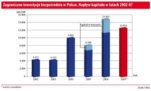 Zagraniczne inwestycje bezpośrednie w Polsce