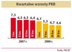 Kwartaln wzrosty PKB
