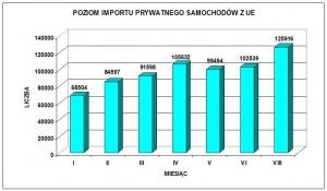 Samochody prywatnie sprowadzone do Polski z UE w roku 2008 / źródło: EurotaxGlass's