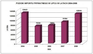 Roczne wielkości prywatnego importu samochodów w latach 2004-2008 / źródło: EurotaxGlass's