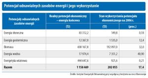 Potencjał odnawialnych zasobów energii i jego wykorzystanie
