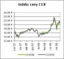 Indeksy ceny CER
