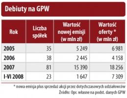 Debiuty na GPW