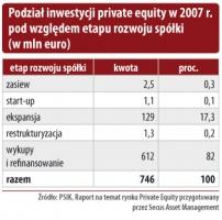 Podział inwestycji private equity w 2007 r.