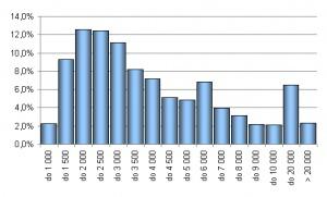 Wykres 1. Rozkład całkowitych wynagrodzeń w przemyśle lekkim<br> Źródło: Internetowe Badanie Wynagrodzeń 2007, Sedlak & Sedlak