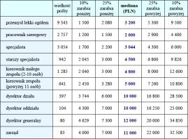 Tabela 1. Wynagrodzenia całkowite w przemyśle lekkim w zależności od stanowiska<br> Źródło: Internetowe Badanie Wynagrodzeń 2007, Sedlak & Sedlak