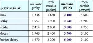 Tabela 6. Wynagrodzenia całkowite w przemyśle lekkim w zależności od znajomości języka angielskiego<br> Źródło: Internetowe Badanie Wynagrodzeń 2007, Sedlak & Sedlak