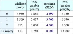 Tabela 7. Wynagrodzenia całkowite w przemyśle lekkim w zależności od liczby języków znanych w stopniu dobrym lub bardzo dobrym<br> Źródło: Internetowe Badanie Wynagrodzeń 2007, Sedlak & Sedlak