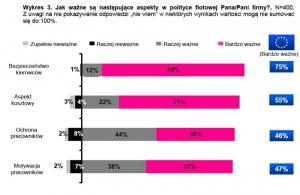 Priorytety w polityce flotowej firm / źródło: TNS OBOP