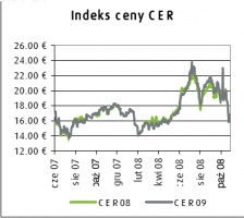 Indeks ceny CER
