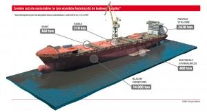 Średnie zużycie materiałów (w tym wyrobów hutniczych) do budowy statku