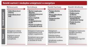 Nośniki wartości i niezbędne umiejętności w energetyce
