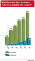 Wyniki finansowe Grupy Kapitałowej Praterm w latach 2002-2007 (w mln zł)