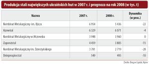 Produkcja stali największych ukraińskich hut w 2007r. i prognoza na rok 2008 (w tys. t)