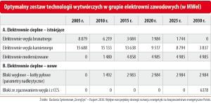 Optymalny zestaw technologii wytwórczych w grupie elektrowni zawodowych (w MWel)