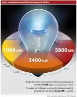 Łączna prognozowana moc elektrowni gazowych w Polsce