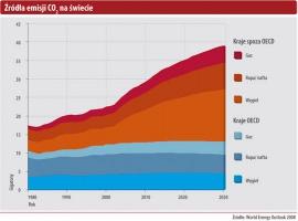 Źródła emisji CO<sub>2</sub> na świecie