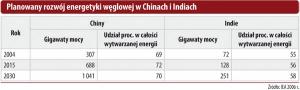 Planowany rozwój energetyki węglowej w Chinach i Indiach