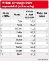 Wydatki inwestycyjne miast wojewódzkich (w zł na osobę)