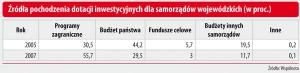 Źródło pochodzenia dotacji inwestycyjnych dla samorządów wojewódzkich (w proc.)