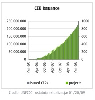 CER Issuance