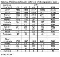 Produkcja autobusów w UE / źródło: ACEA
