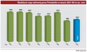 Wydobycie ropy naftowej przez Petrobaltic w latach 2001-08 (w tys. ton)