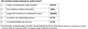 Wyniki sondażu przygotowanego przez BDI. Sondaż publikowany był na stronie Banku Danych o Inżynierach w dniach 1 grudnia 2008 do 5 stycznia 2009 r. W badaniu udział wzięło 879 inżynierów.