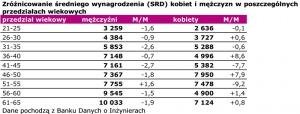 Zróżnicowanie średniego wynagrodzenia (SRD) kobiet i mężczyzn w poszczególnych przedziałach wiekowych (Dane pochodzą z Banku Danych o Inżynierach)
