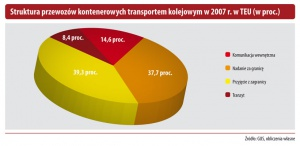 Struktura przewozów kontenerowych transportem kolejowym w 2007r. w TEU (w proc.)
