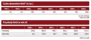 Liczba abonentów Netii (w tys.)