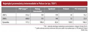 Najwięksi przewoźnicy intermodalni w Polsce (w tys. TEU)