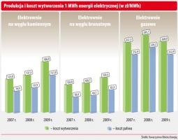 Produkcja i koszt wytworzenia 1MWh energii elektrycznej (w zł/MWh)