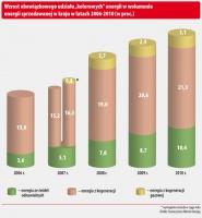 """Wzrost obowiązkowego udziału """"kolorowych"""" energii w wolumenie energii sprzedawanej w kraju w latach 2006-2010 (w proc.)"""